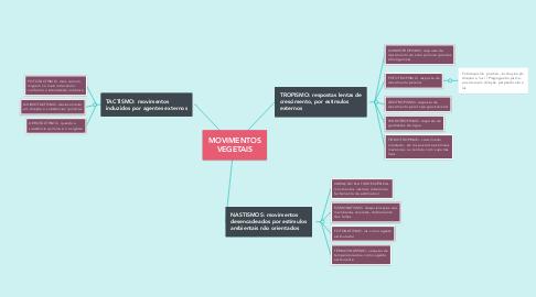 Mind Map: MOVIMENTOS VEGETAIS