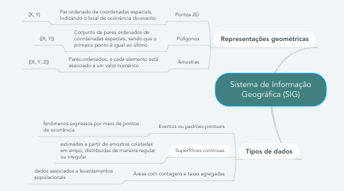 Mind Map: Sistema de Informação Geográfica (SIG)
