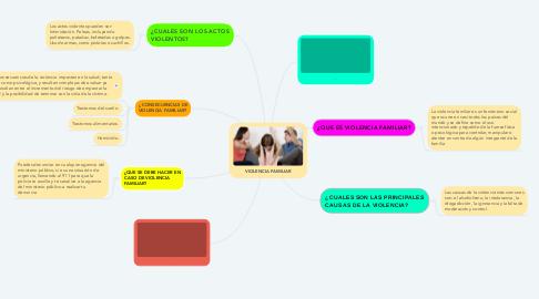 Mind Map: VIOLENCIA FAMILIAR