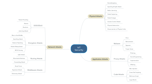 Mind Map: IoT Security