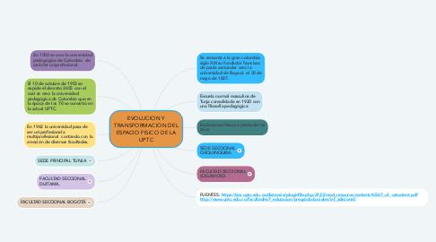 Mind Map: EVOLUCION Y TRANSFORMACION DEL ESPACIO FISICO DE LA UPTC