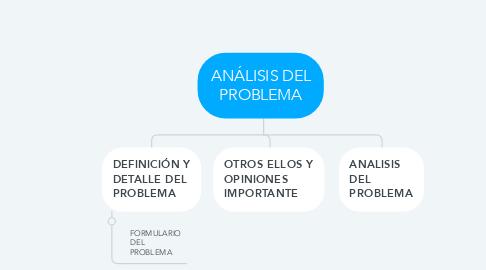 Mind Map: ANÁLISIS DEL PROBLEMA
