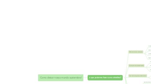 Mind Map: Como deixar nosso mundo sustentável