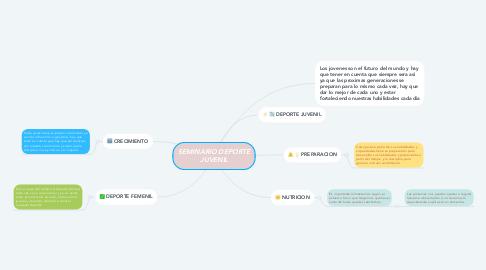 Mind Map: SEMINARIO DEPORTE JUVENIL