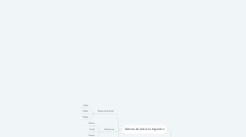 Mind Map: Educación Para la Salud