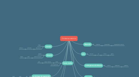 Mind Map: O sistema retórico