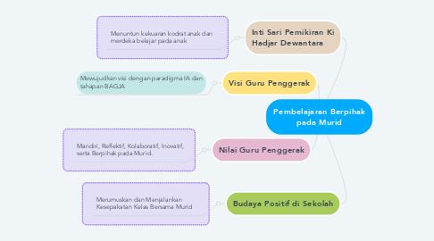 Mind Map: Pembelajaran Berpihak pada Murid