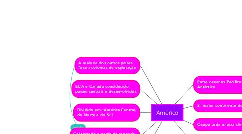 Mind Map: América