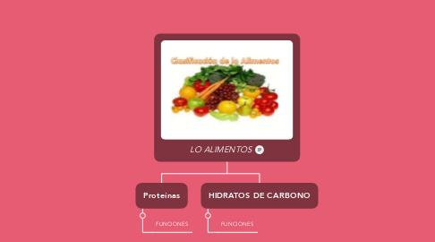 Mind Map: LO ALIMENTOS