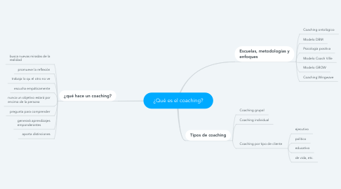 Mind Map: ¿Qué es el coaching?