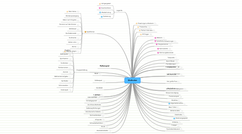 Mind Map: Methoden