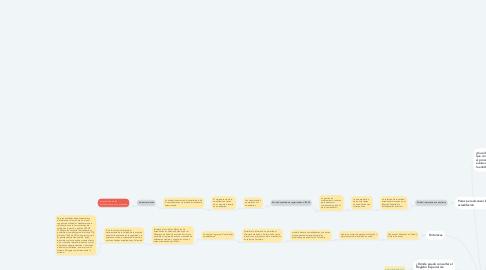 Mind Map: Sistema único de acreditación
