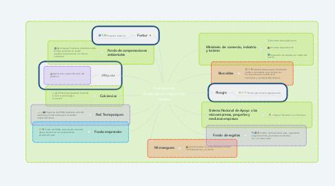 Mind Map: Fuentes de financiación negocios verdes
