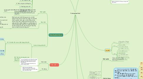 Mind Map: 7 List system Tool