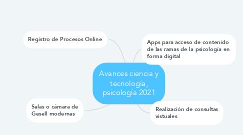 Mind Map: Avances ciencia y tecnología, psicología 2021
