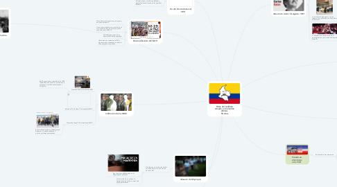 Mind Map: Hitos del conflicto armado en Colombia últimos  50 años