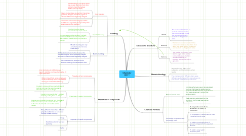 Mind Map: Chemistry Unit 1