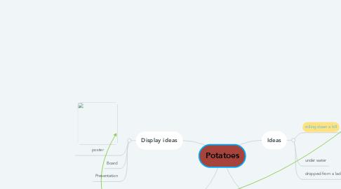 Mind Map: Potatoes