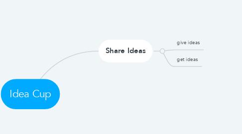 Mind Map: Idea Cup