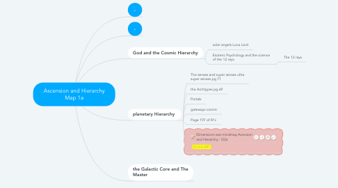 Mind Map: Ascension and Hierarchy Map 1a