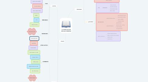 Mind Map: CLASIFICACION DE LAS CUENTAS