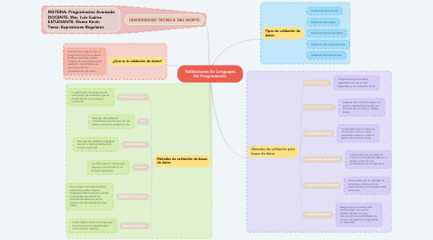 Mind Map: Validaciones En Lenguajes De Programación