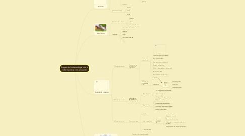 Mind Map: Etapas de las tecnologías de la información y comunicación