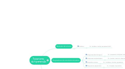 Mind Map: Tratamento  da hipertensão