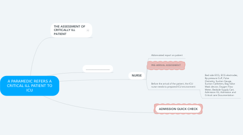 Mind Map: A PARAMEDIC REFERS A CRITICAL ILL PATIENT TO ICU