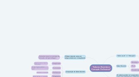 """Mind Map: """"Saberes Docentes e Formação Profissional"""""""