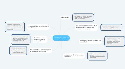 Mind Map: Organización y Desarrollo Comunitario.