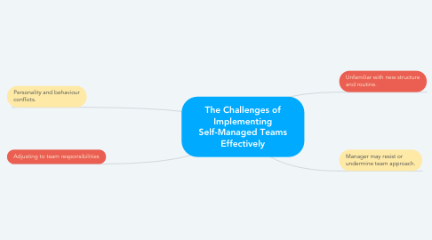 Mind Map: The Challenges of Implementing Self-Managed Teams Effectively