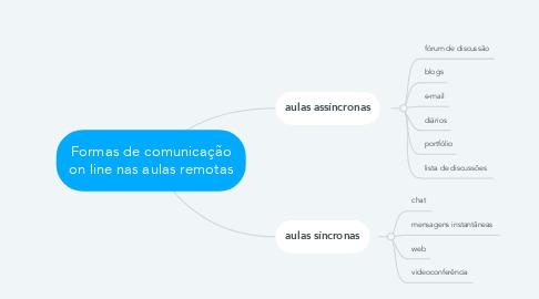 Mind Map: Formas de comunicação on line nas aulas remotas