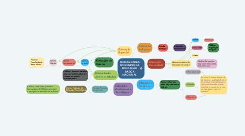 Mind Map: MODALIDADES DO ENSINO DA EDUCAÇÃO BÁSICA NACIONAL