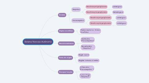 Mind Map: Sistema Nervoso Autônomo