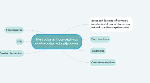 Mind Map: Mé todos anticonceptivos confirmados más eficientes.