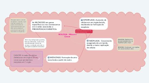 Mind Map: BIOLOGIA - Mitose e Câncer