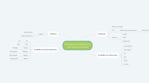 Mind Map: Informática producido por Juan Ignacio Campos