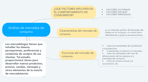 Mind Map: Análisis de mercados de consumo
