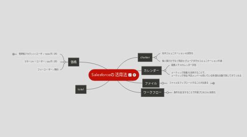 Mind Map: Salesforceの活用法
