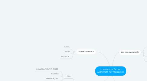 Mind Map: COMUNICAÇÃO NO AMBIENTE DE TRABALHO
