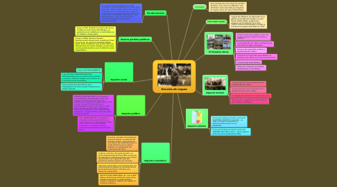 Mind Map: Oncenio de Leguía