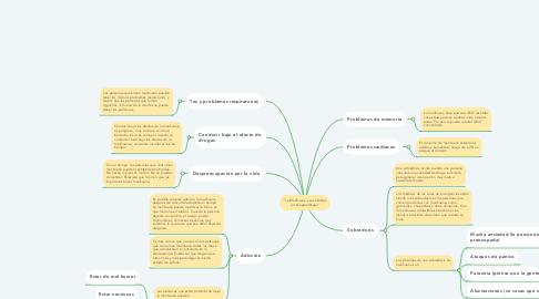 """Mind Map: """"La Marihuana y sus efectos en el aprendizaje"""""""