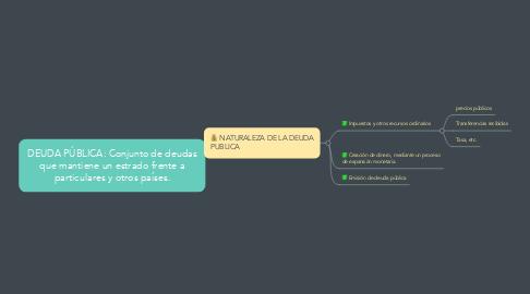 Mind Map: DEUDA PÚBLICA: Conjunto de deudas que mantiene un estrado frente a particulares y otros países.