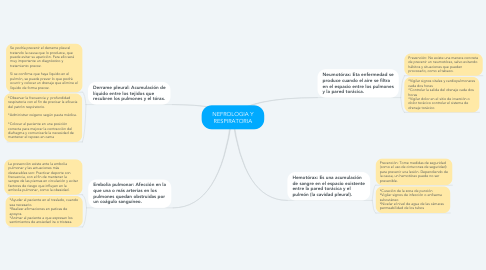 Mind Map: NEFROLOGIA Y RESPIRATORIA