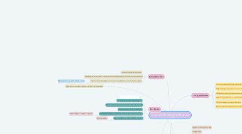 Mind Map: Orígenes de métodos de grupo