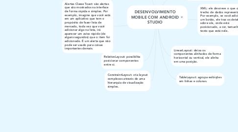 Mind Map: DESENVOLVIMENTO MOBILE COM ANDROID STUDIO