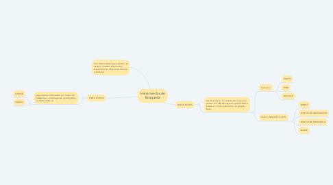 Mind Map: Herramientas de Búsqueda
