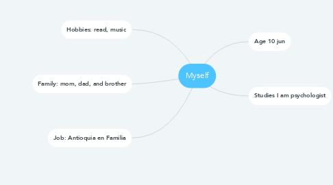 Mind Map: Myself