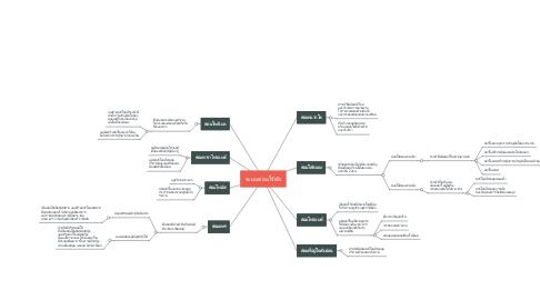 Mind Map: ระบบต่อมไร้ท้อ